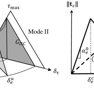 (PDF) A stabilized finite element method for enforcing