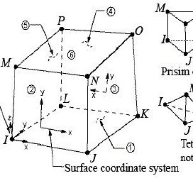 (PDF) Free Vibration Analysis of Moderately Thick