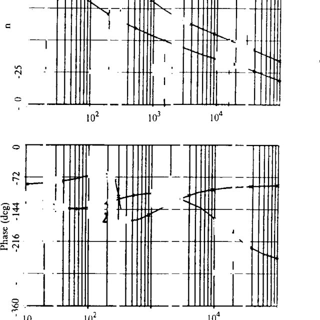 (PDF) Analysis and Interpretation of Loop Gains of