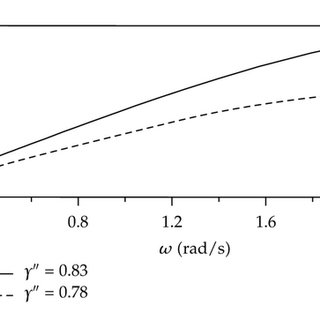 Theoretical determined internal wave growth rates as