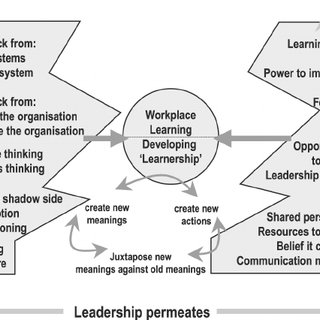 "(PDF) ""Learnership"" in complex organisational textures"