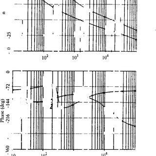 (PDF) Analysis and Interpretation of Loop Gains for Multi