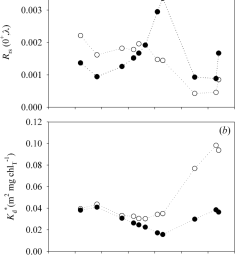 optical measurements of profiling reflectance radiometer prr in waters with different phytoplankton size  [ 850 x 1091 Pixel ]