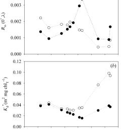 optical measurements of profiling reflectance radiometer prr in download scientific diagram [ 850 x 1091 Pixel ]