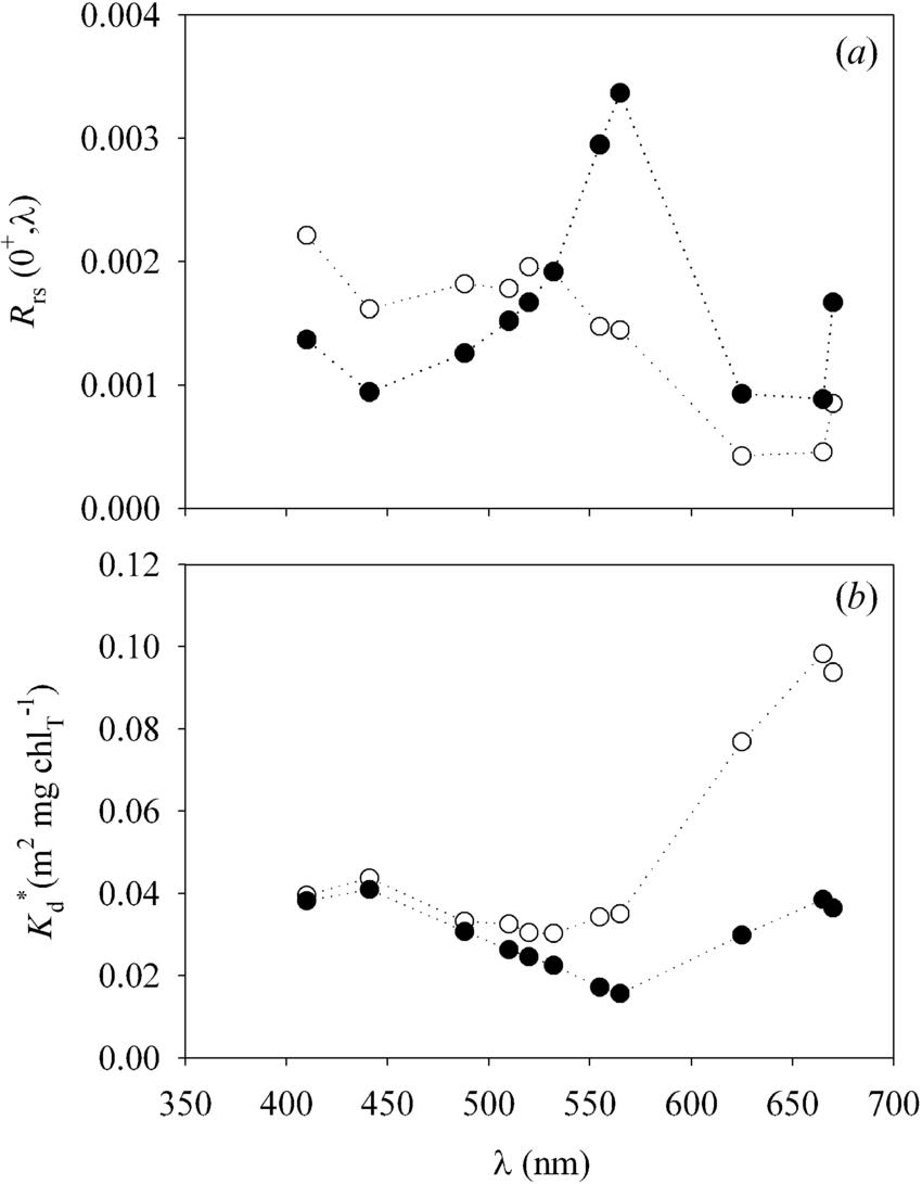 medium resolution of optical measurements of profiling reflectance radiometer prr in download scientific diagram