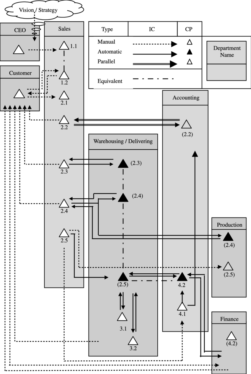 medium resolution of a graphical illustration of the cp ic deployment in the revenue cycle shown in table