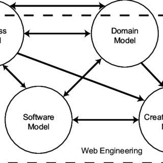 (𝗣𝗗𝗙) Agile Web Engineering (AWE) Process
