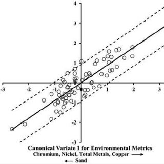 (PDF) The relationship of benthic community metrics to