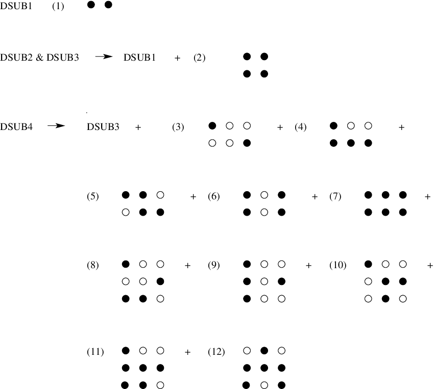 The fundamental configurations for the DSUBm scheme with m