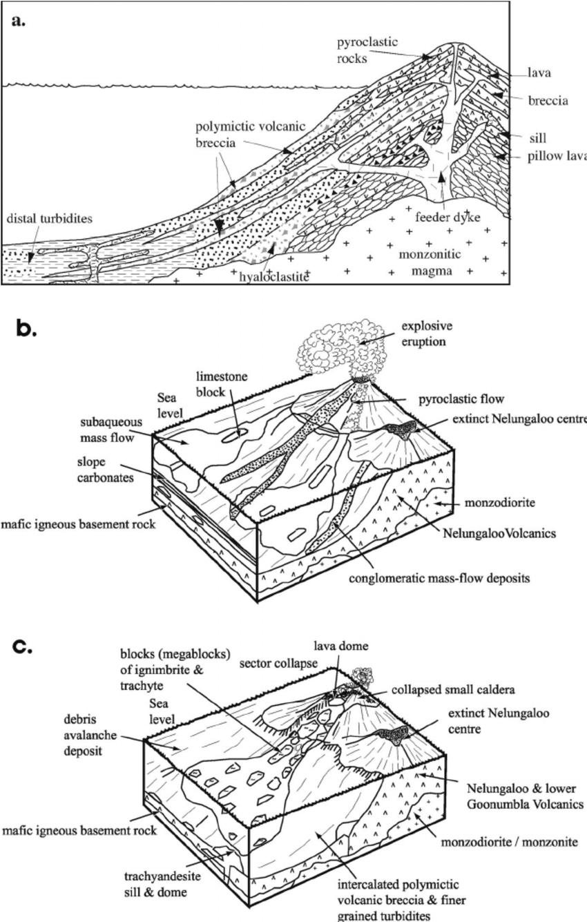 (a) Schematic cross-section through an island