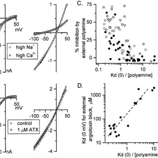 Comparison of the fixed stoichiometry and Woodhull models