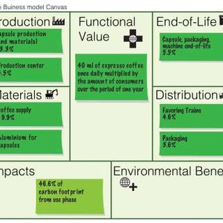 Pdf The Triple Layered Business Model Canvas A Tool To Design More Sustainable Business Models