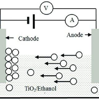 Mechanism of titanium dioxide photocatalytic degradation
