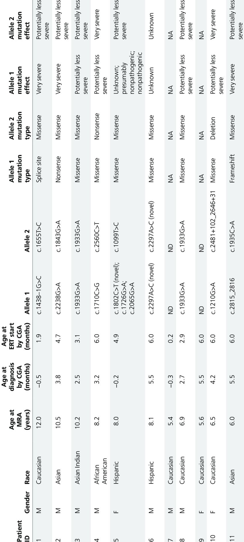 Baseline demographics of the 11 long-term survivors with