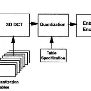 (PDF) Real-time video compression