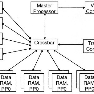 Figure 2.2 The block diagram of the MPEG encoder