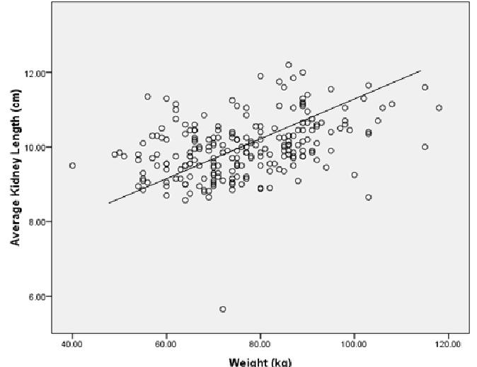 Scatter- Dot Graph showing correlation between renal