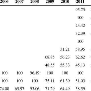 (PDF) Determinants of Efficiency of Islamic Banks