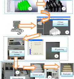 zprint flow chart generally the 3d printing process consists in the process flow diagram 3d [ 850 x 1068 Pixel ]