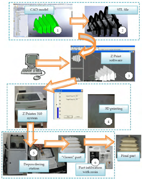small resolution of zprint flow chart generally the 3d printing process consists in the process flow diagram 3d