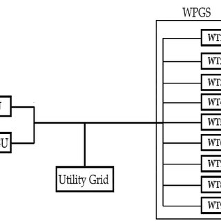 Flow diagram for reliability calculation of wind