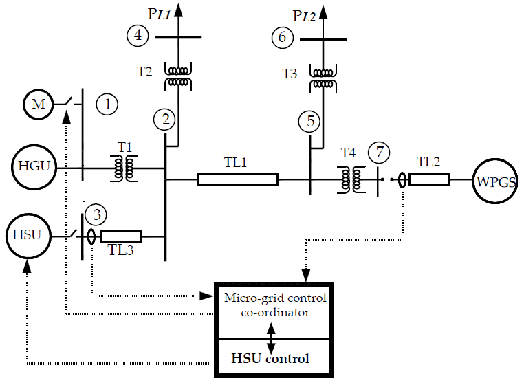 Control block diagram for the study microgrid system