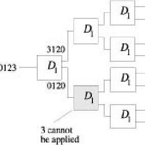 Examples of regular tree circuits: (a) an 8-bit ripple