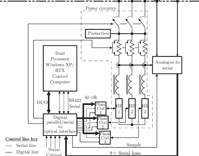 Block diagram of the hardware architecture of the 11kV H