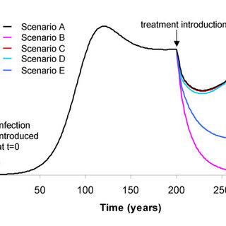 Summary of Treatment Scenarios-Availability of Laboratory