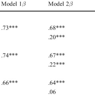 (PDF) The Efficacy of Single-Sex Education: Testing for
