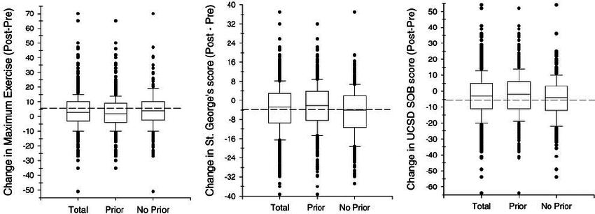 Box plots of changes from prerandomization pulmonary