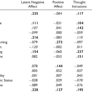 (PDF) Role of Neuroticism and Coping Strategies in
