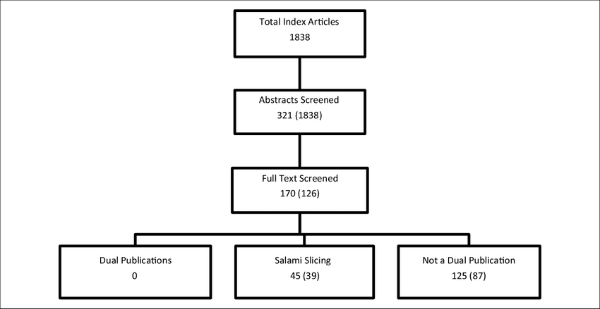 Flow diagram of the search and review process for