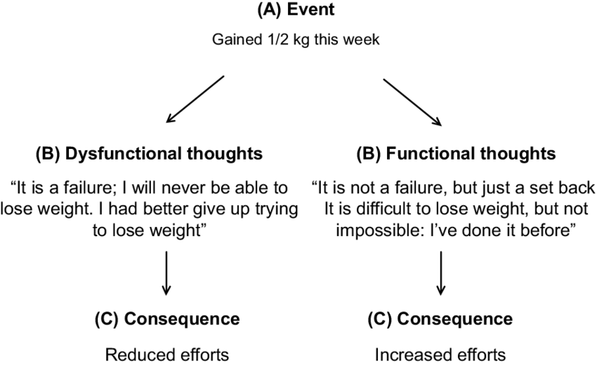 An Example Of Cognitive Restructuring Notes According To
