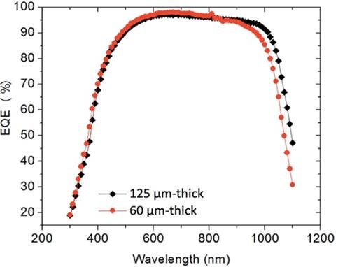 Measured external quantum efficiency (EQE) of silicon