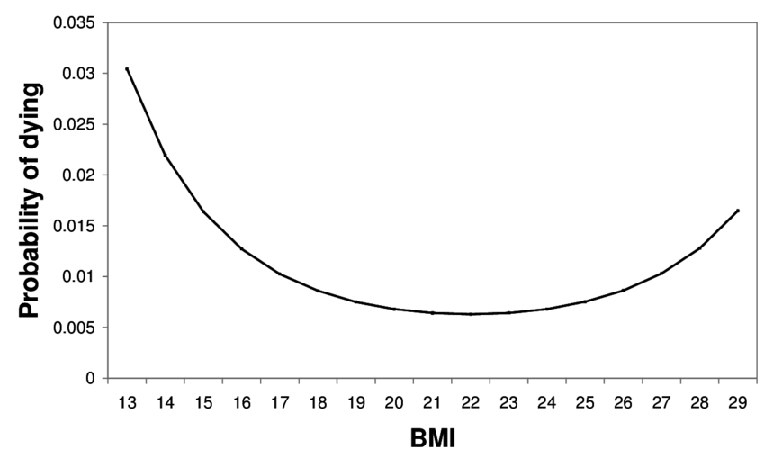model predictions of the probability of dying per year by