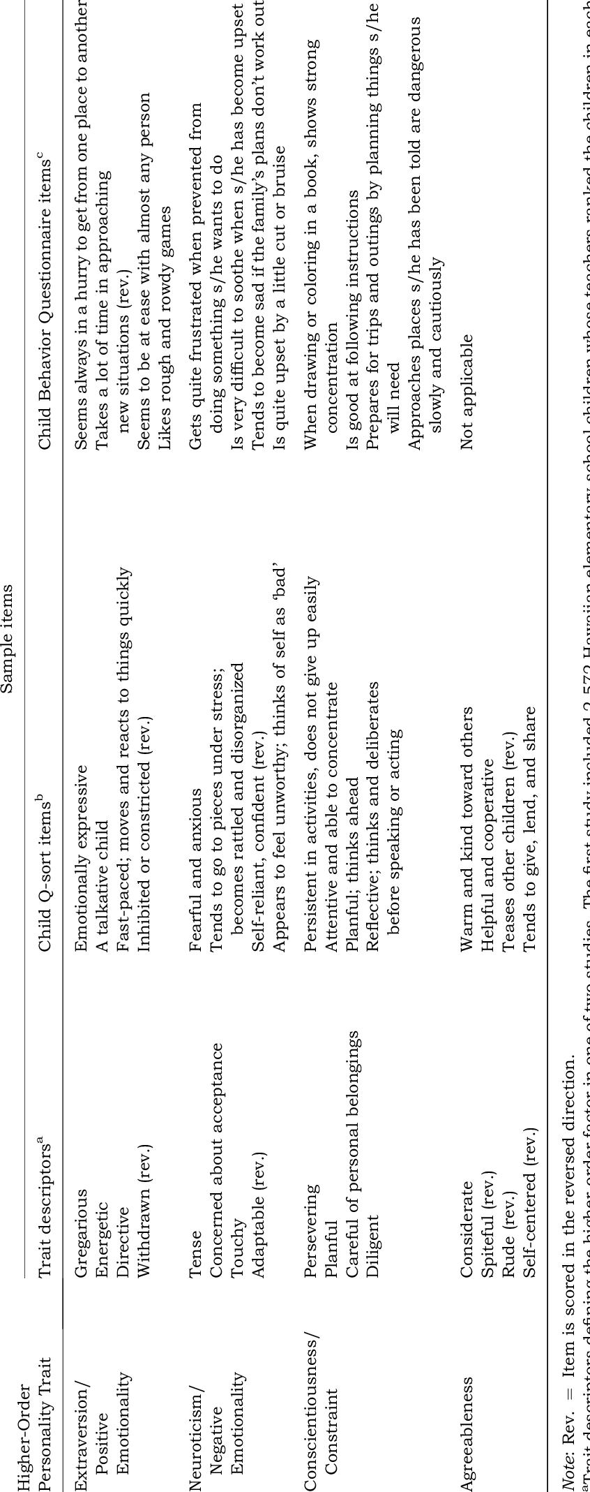 Examples of trait adjectives, California Child Q-sort