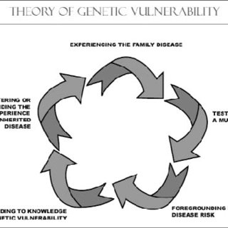 (PDF) The Theory of Genetic Vulnerability: A Roy Model