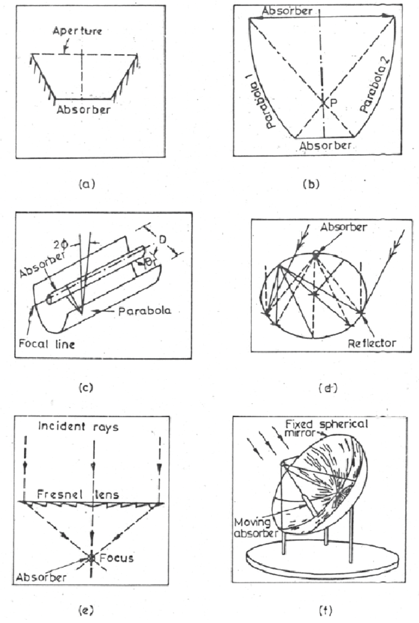 1. Schematic diagrams of the most common solar