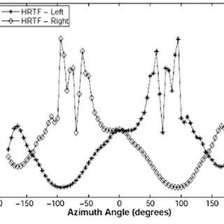 (PDF) Position estimation of binaural sound source in