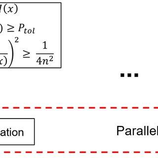 Flowchart of Kriging meta-model based optimization