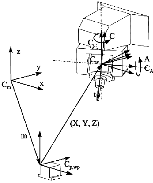 Kinematics of a 5-axis tilting spindle head machine tool