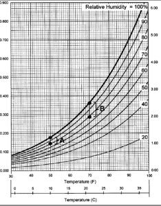 Modified psychrometric chart showing the vapor pressure values also rh researchgate
