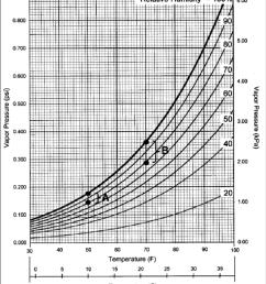 3 modified psychrometric chart showing the vapor pressure values [ 850 x 978 Pixel ]