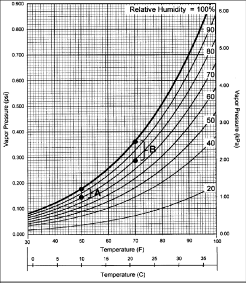 small resolution of 3 modified psychrometric chart showing the vapor pressure values