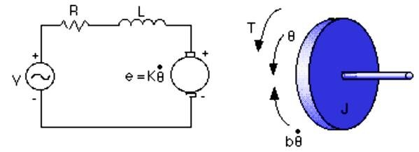 Figure 4 Closed Loop Brushless Dc Motor Control Circuit With The