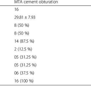 Clinical and radiographical presentation of mature teeth