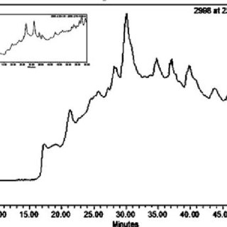 Effect of carbon sources (1% w/w) on neomycin production
