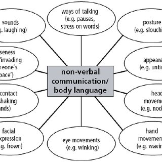 (PDF) A study of non-verbal immediacy behaviour from the