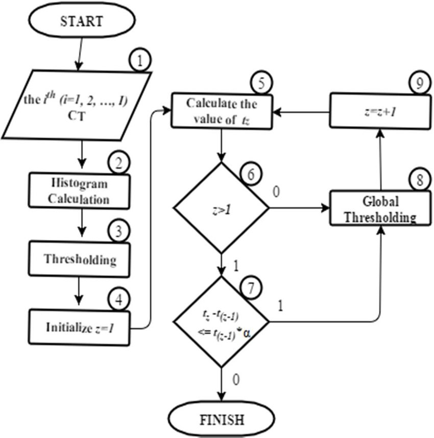 Flow chart of iterative global thresholding method a